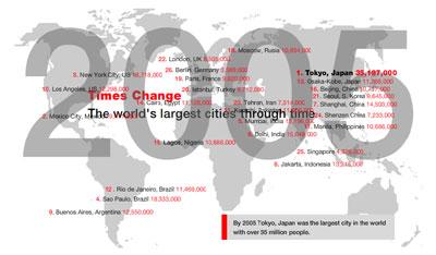 Ciudades superpobladas